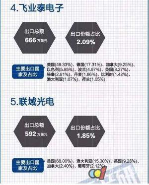 2017年中国LED工矿灯出口总额3桐城.19亿美元,同比增长87%桐城